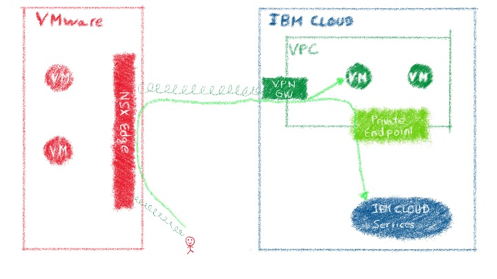 Extending on-premise Vmware environment with an IPsec tunnel to consume securely IBM Cloud services through the VPC.